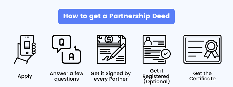 How to get a Partnership deed