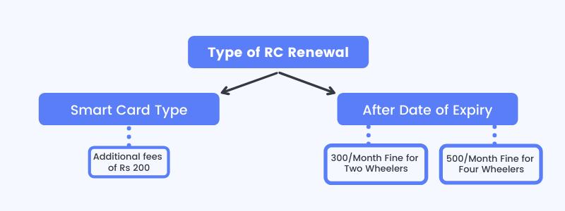 RC renewal online