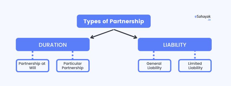 types of partnership deed